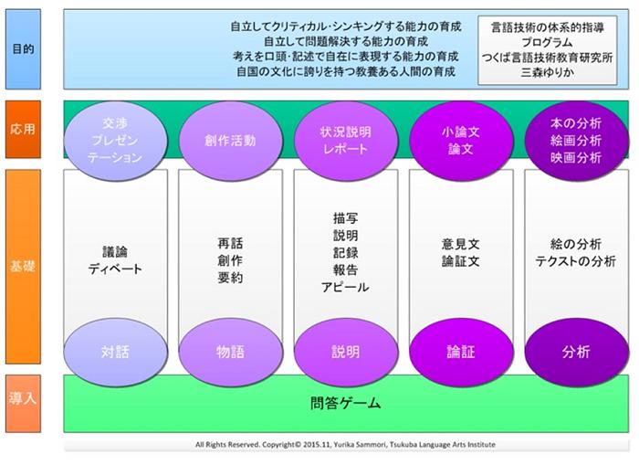 言語技術の体系的指導プログラム